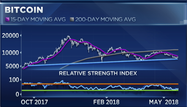 Bitcoin has Bottomed Out and Will Begin to Rally, Says Fundstrat Analyst 1