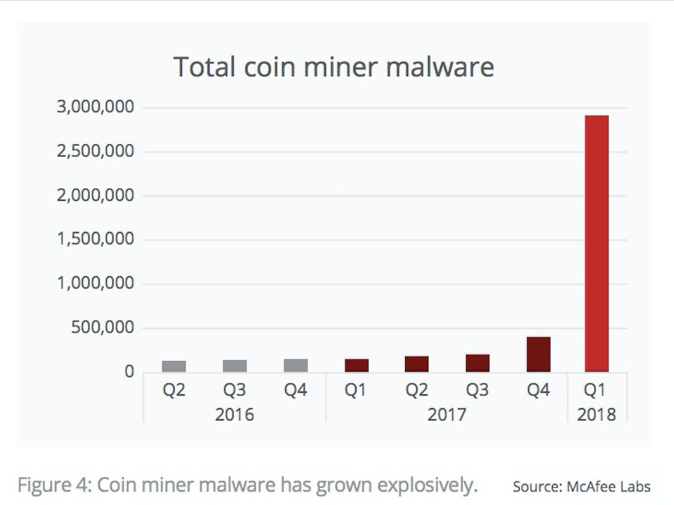 One Million Computers Fall Victim To Chinese Cryptojacking Scheme 1