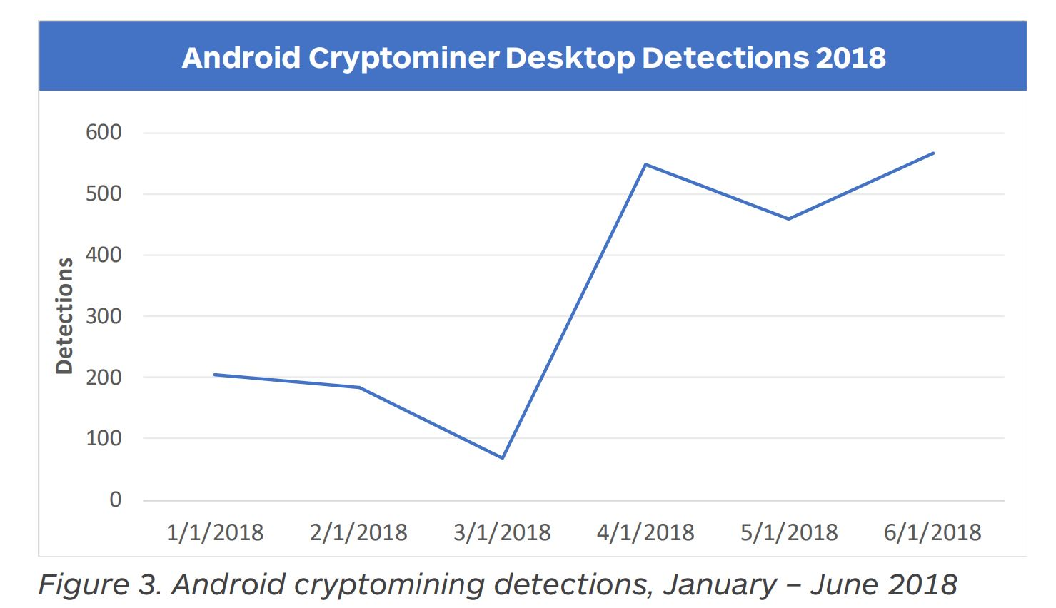 """MalwareBytes Report Says CryptoJacking Cases Are """"Plateauing"""" 1"""
