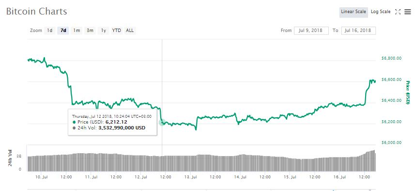 All Green as Crypto Markets gain $10 Billion and Bitcoin (BTC) Up by 4% 1