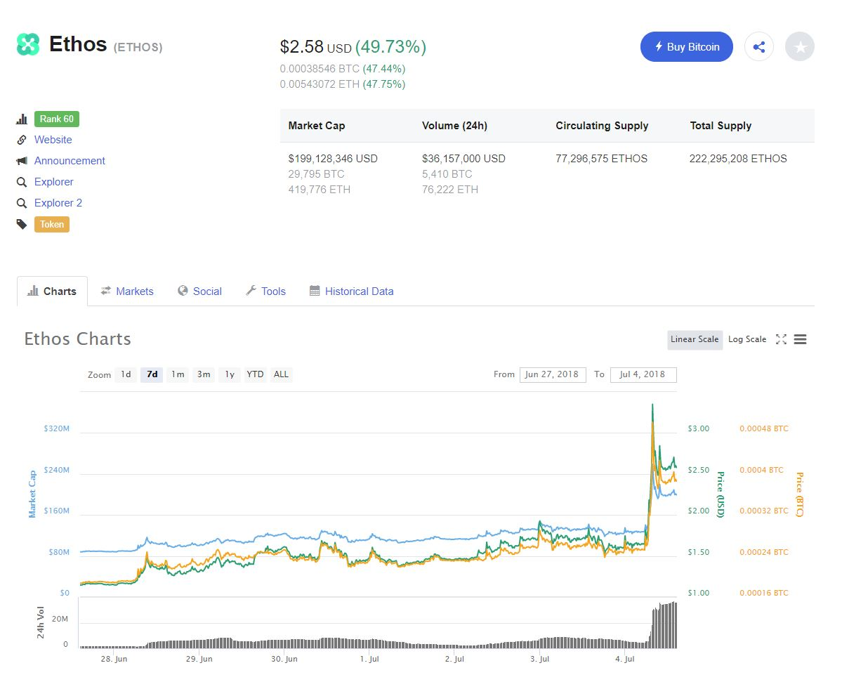 Ethos Jumps Up 50% After U.S. Release of The 'Universal Wallet' 2