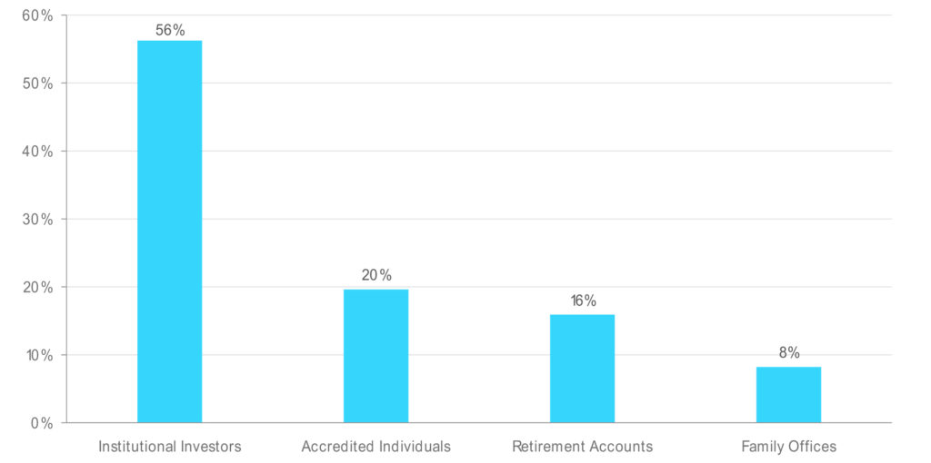 Institutional Investors Brought in 56% of Capital at This Bitcoin (BTC) and Crypto Management Fund 1