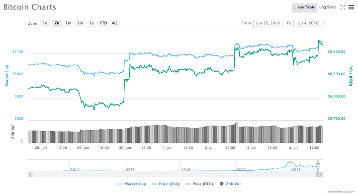 Bitcoin Climbs to Two-Week High as Cryptocurrency Market Recovery Continues 1
