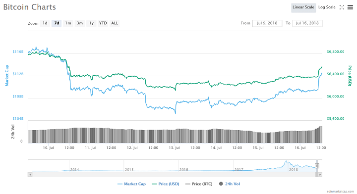 Bitcoin Surges Above $6,600 Amidst Influx of Institutional Investments 1