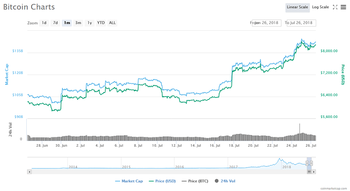 Bitcoin Price is on the Brink of Going Even Higher, Says Blockchain Venture Capitalist 1
