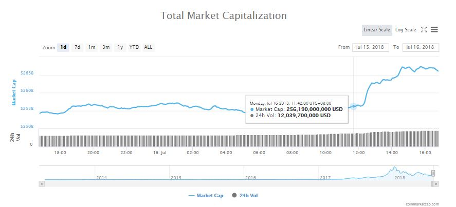 All Green as Crypto Markets gain $10 Billion and Bitcoin (BTC) Up by 4% 2