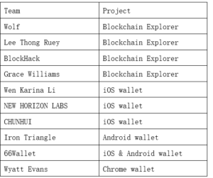 Tron (TRX) Dishes $20,000 To 10 Outstanding Projects