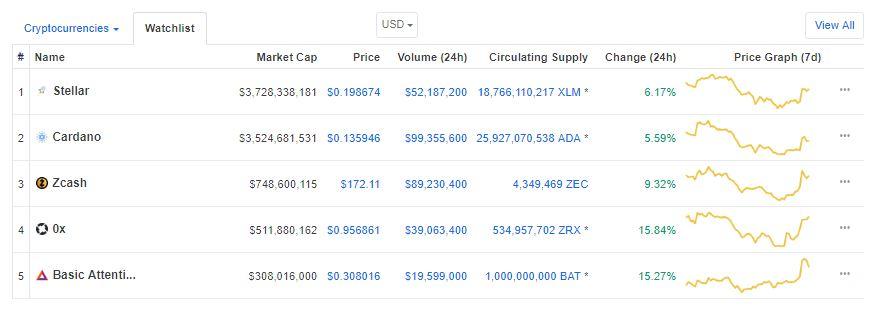Cardano (ADA), BAT, Stellar (XLM), ZCash and ZRX Continue to Gain Amidst Coinbase News 2