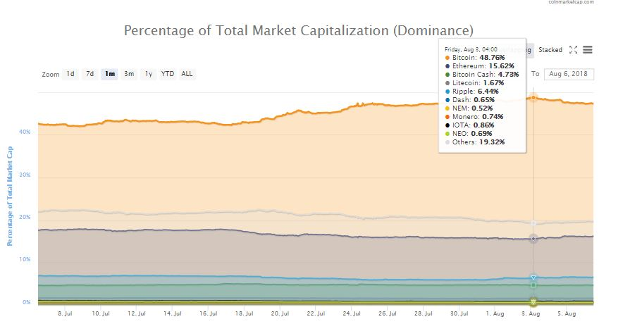 Bitcoin Dominance Drops Significantly, Further Worrying BTC Investors 1
