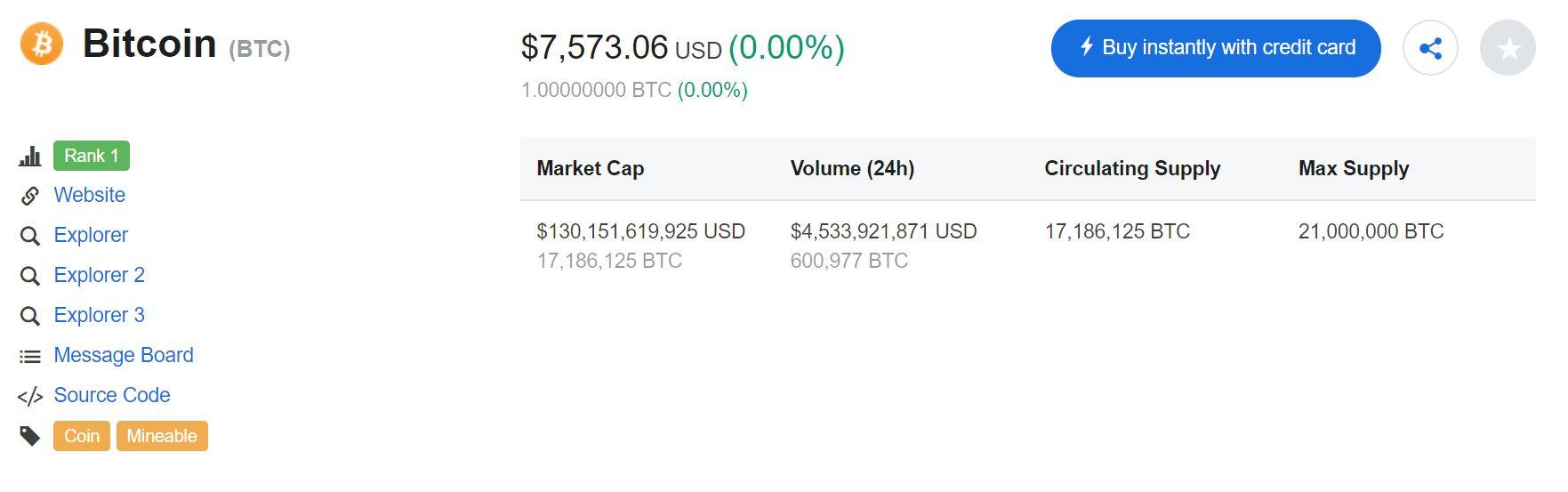 Bitcoin Staves Off Drop Under $7,500, Investors Remain Bullish 1