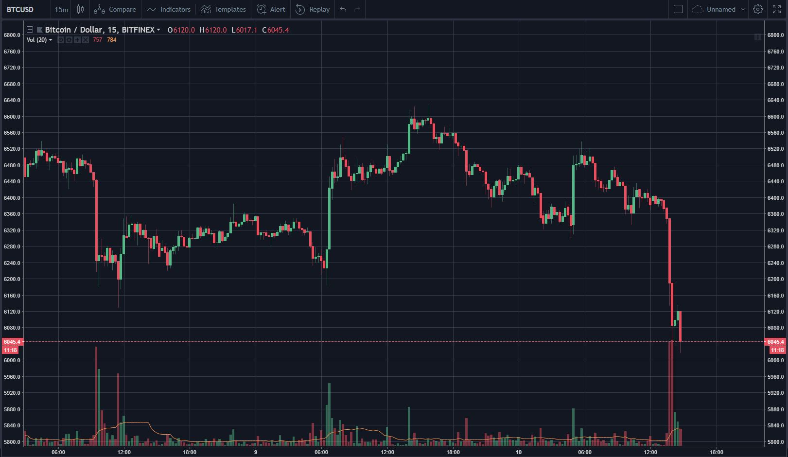 Bitcoin Falls to $6,050, Establishes New 1 Month Low 1