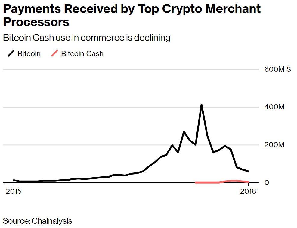 Chainalysis: Bitcoin Cash (BCH) Still Hasn't Achieved Widespread Retail Adoption 1