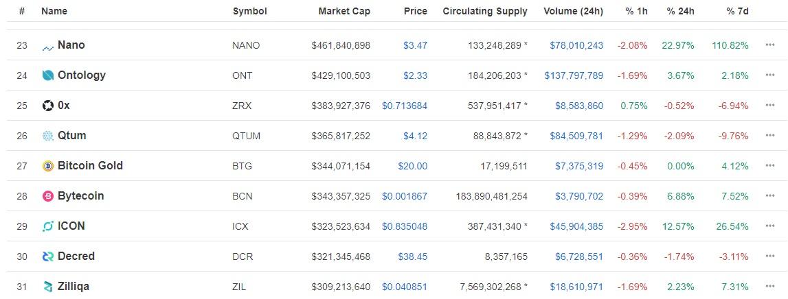 Nano Trading Cryptocurrency