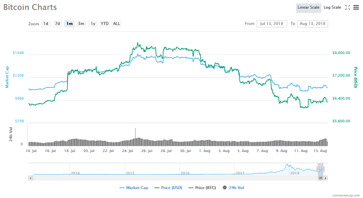Cryptocurrency Market Loses $43 Billion in Five Days 1