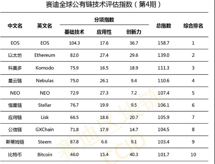 EOS Platform Rating