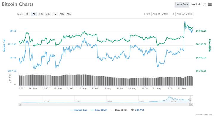 Bitcoin Price Gains $400 in 20 Minutes Following BitMex Shutdown 1