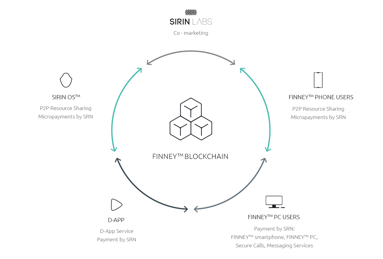 """Sirin Labs: """"We're not with IOTA"""".  Finney Phone Relies on Ethereum Now 3"""
