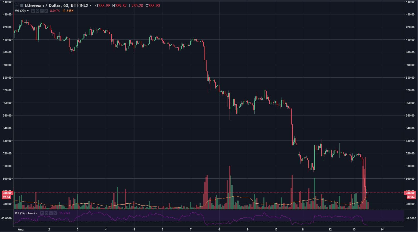 ethereum sell off today