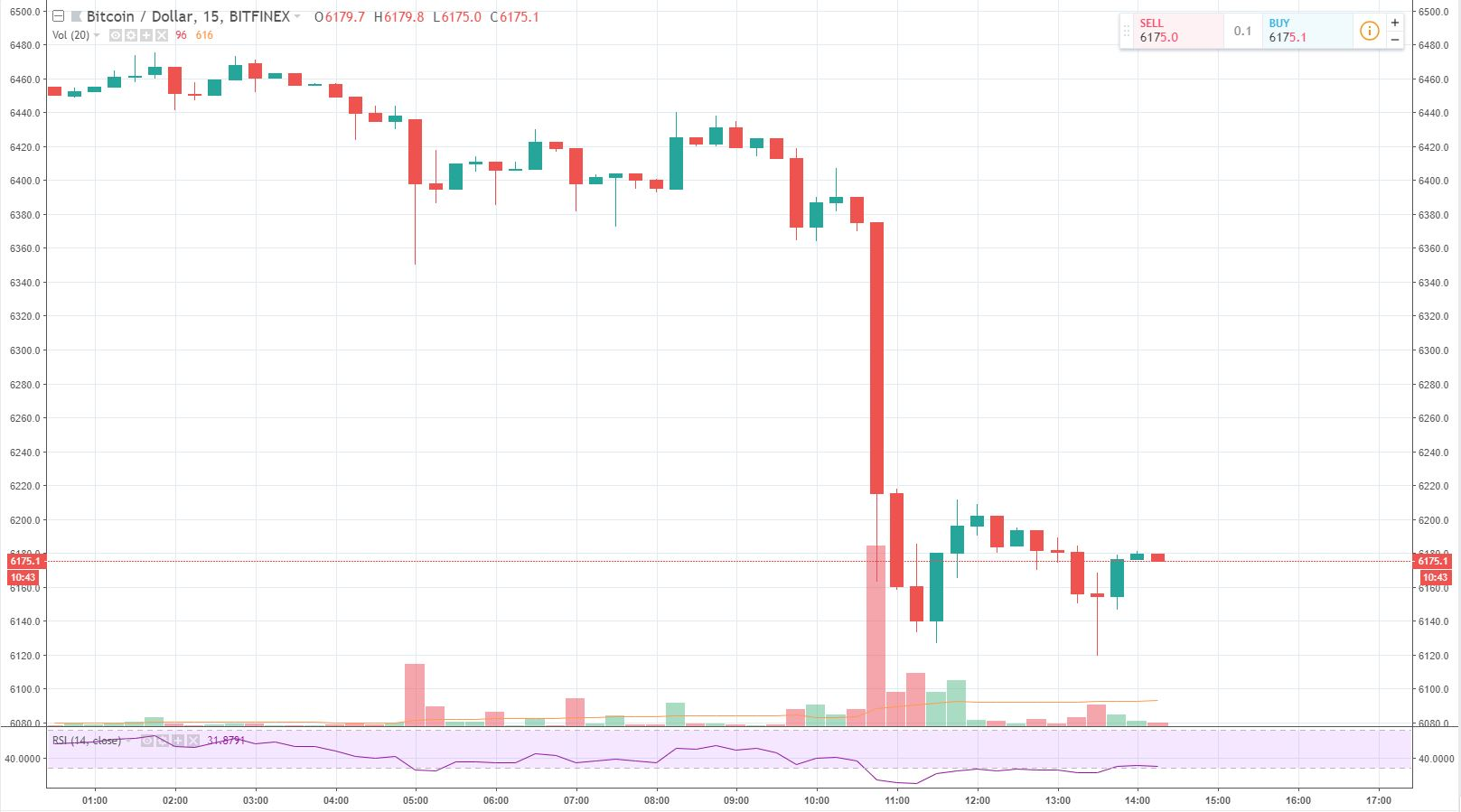 Crypto Market Continues Lower, ETH Falls Below $200, BTC at $6,150 1