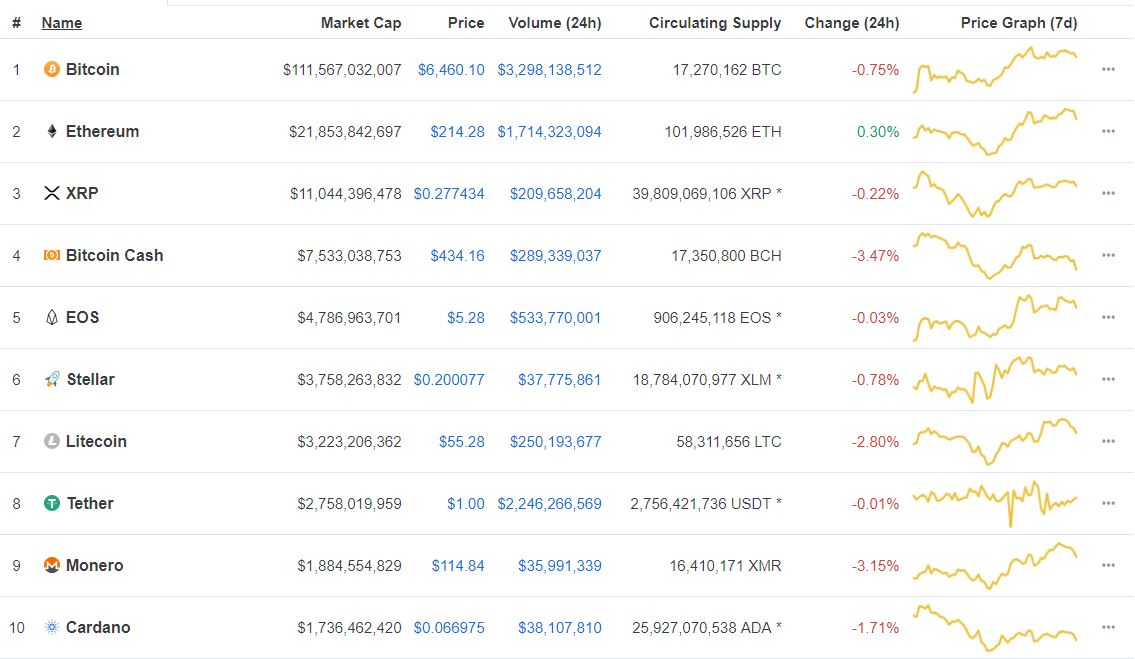 """Crypto Market Remains A Mixed Bag  — """"The Selloff Is Overdone"""" 1"""