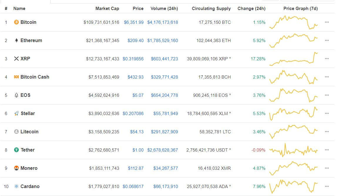 """Market Bounces — """"Crypto Will End The Year On A Bright Note"""" 1"""