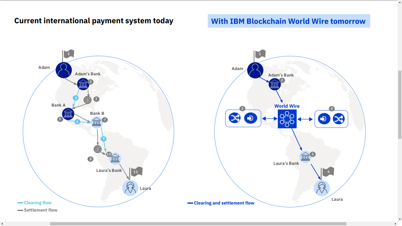 IBM Launches New Payments System Powered by Stellar (XLM) 1