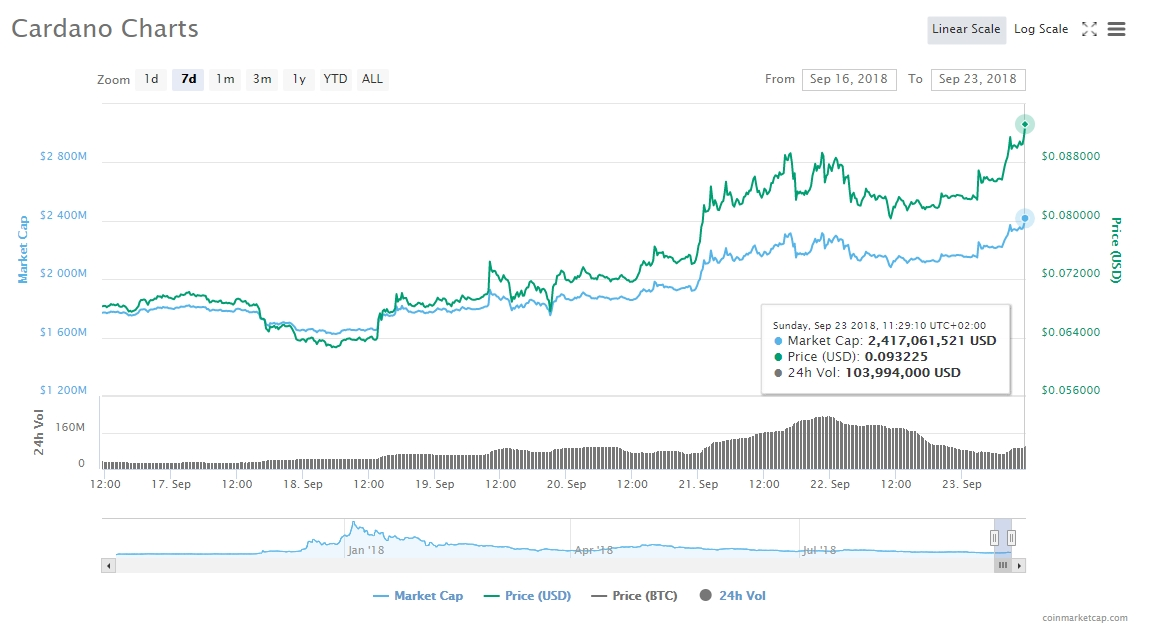 Cardano (ADA) Showcasing Good Numbers Following Weiss Ratings