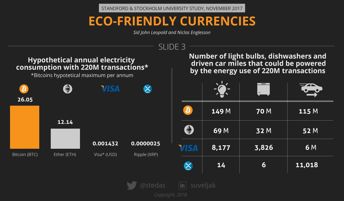 XRP Is The Most Eco-friendly and Sustainable Currency 1