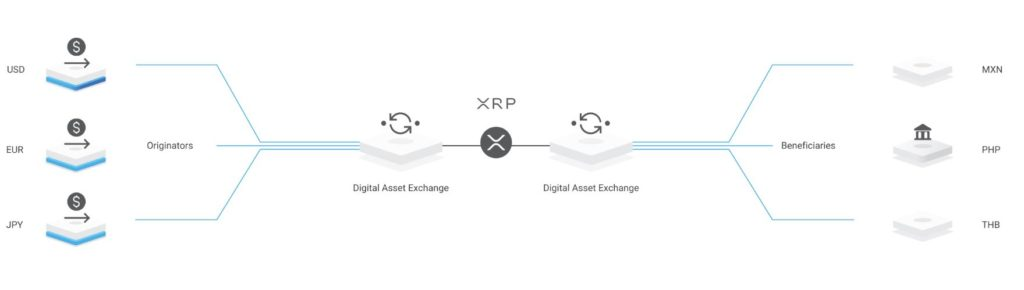 Ripple's Website Gets Updated, RippleNet Showcased as Sole Payments Solution 1