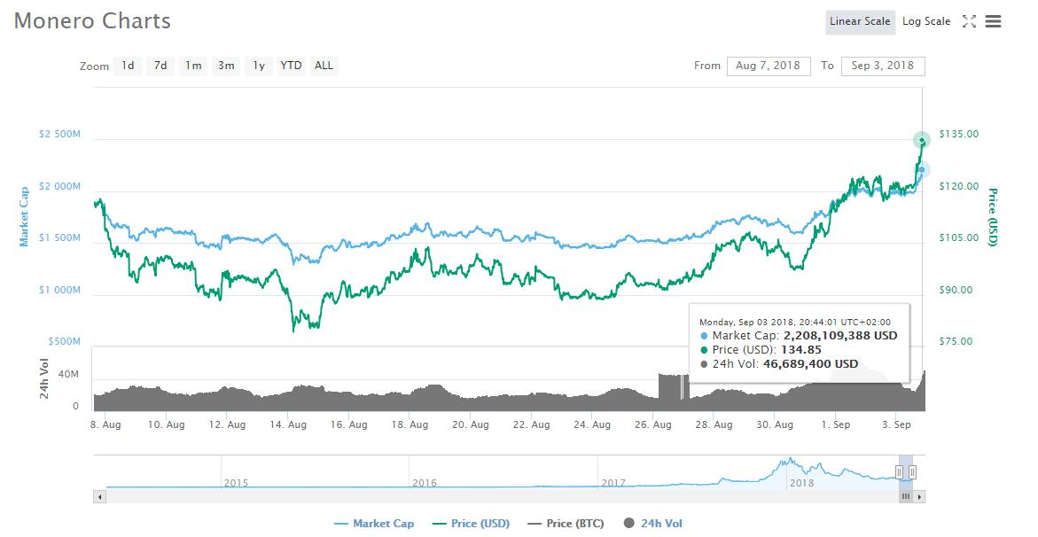 XMR Monero Trading