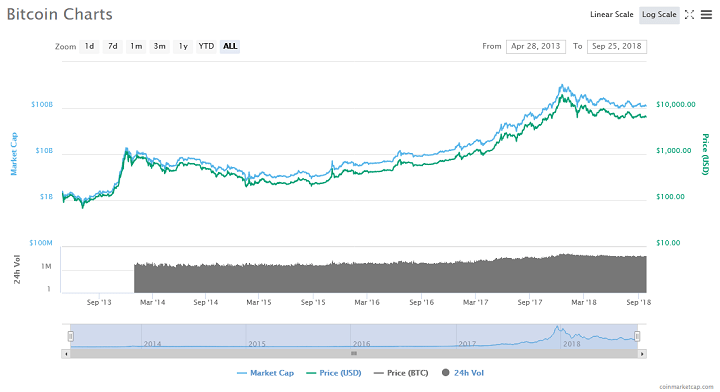 Bitcoin Price: Logarithmic Growth Means Bitcoin May Set Another All-Time High in 2018 2