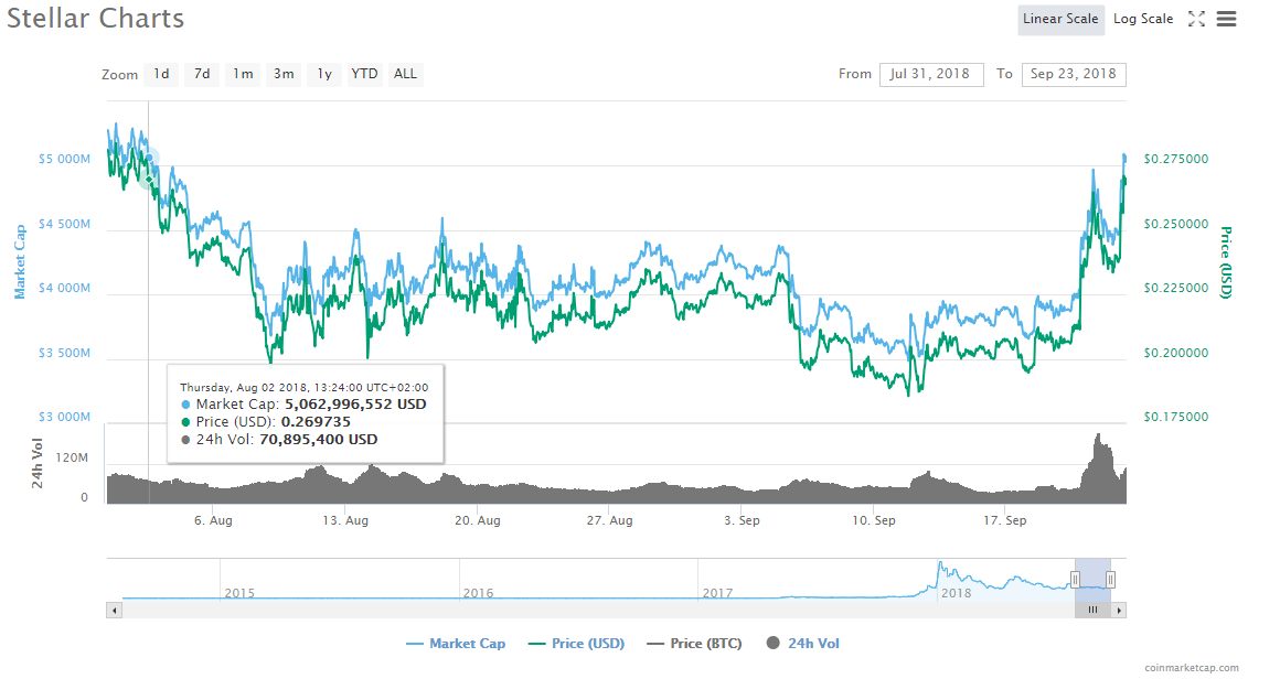 Last Month XLM Performance