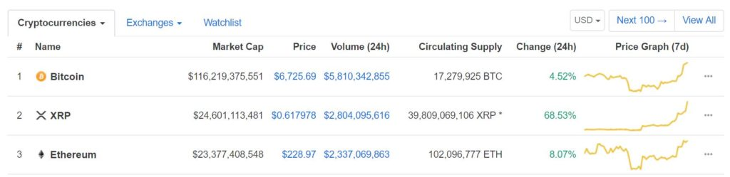 It's Official. XRP Edges out ETH from the Number 2 Spot. Is Bitcoin Next? 1