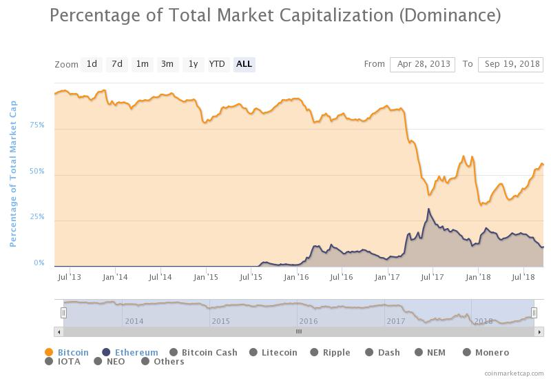 Ethereum [ETH] Could Soon Take Half of Bitcoin's Marketcap, Tech Analyst Says 2