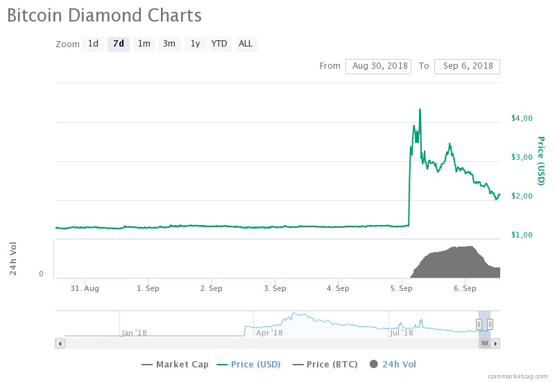 Bitcoin Diamond (BCD) The only Gainer Among the Top 100 Cryptos, Rises +105% In 24 Hours 2