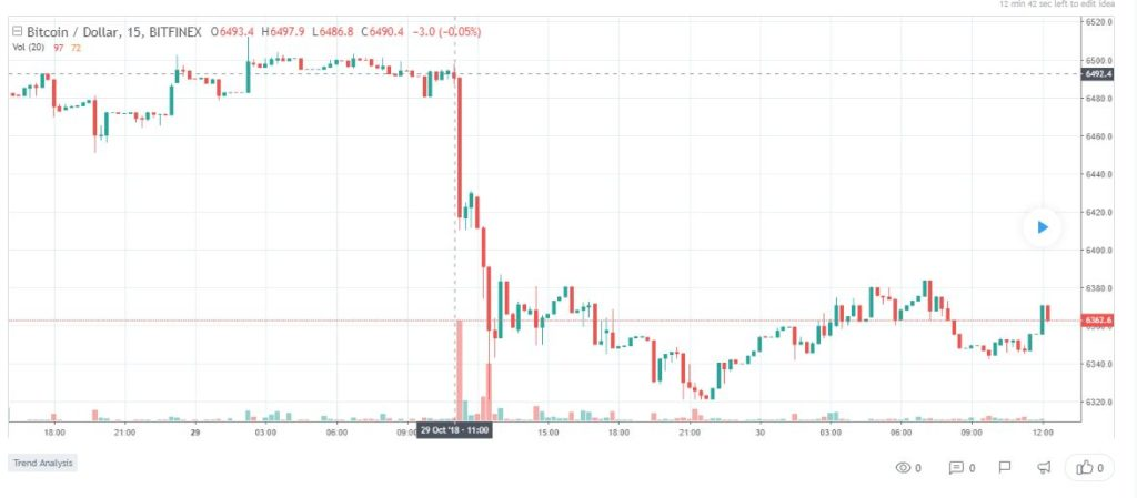 Regulatory Fears in the UK Might Have Caused the Price of Bitcoin (BTC) to Fall 1