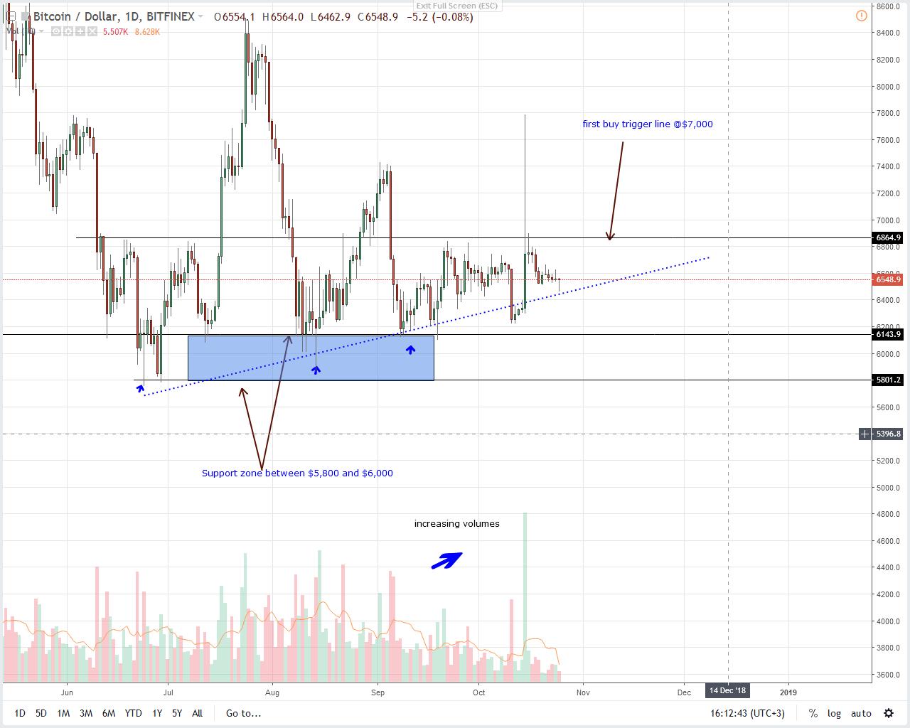 BTCUSD Bitcoin Price Analysis