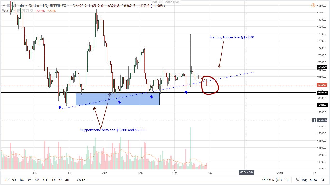 BTC/USD