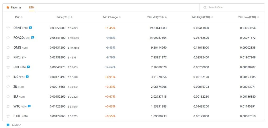 Ethereum (ETH) Becomes First Base Currency on Bithumb's Decentralized Exchange (DEX) 1