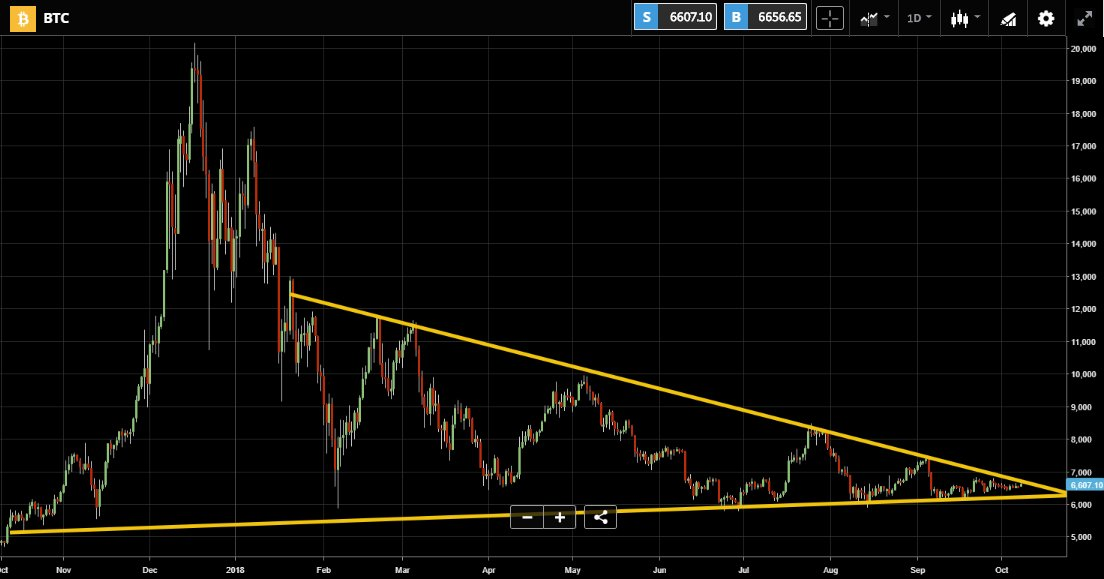 Bitcoin Price Update: Breakout Imminent as Price Looks to Move Beyond Descending Triangle 1