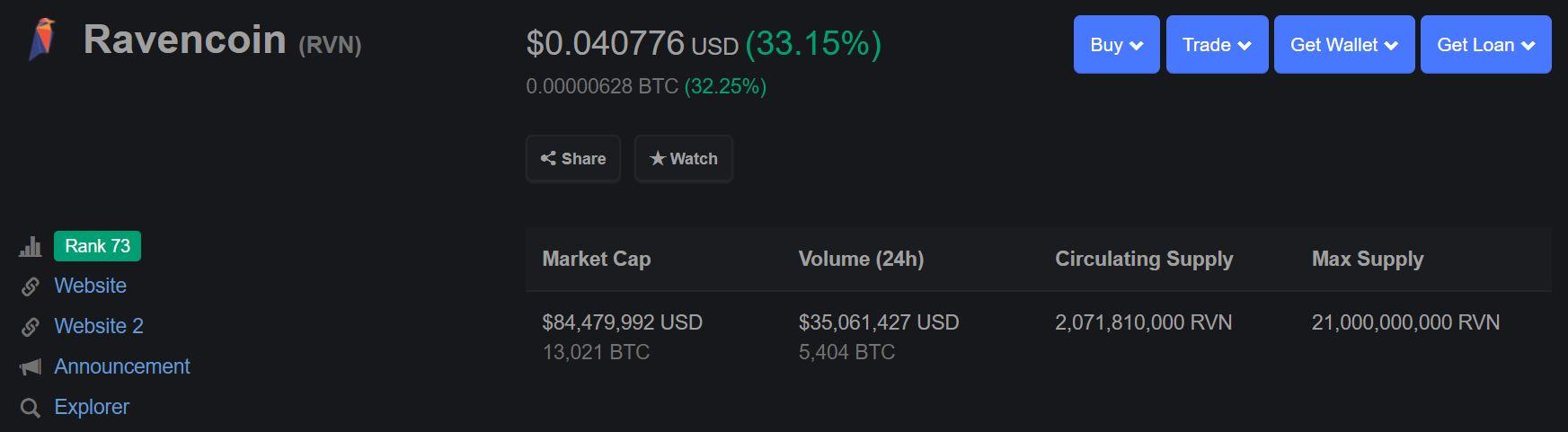 Ravencoin (RVN) Continues Surge, Up 200% Since Binance News 1