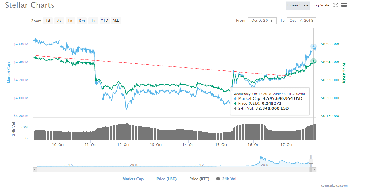 XLM USD Invest