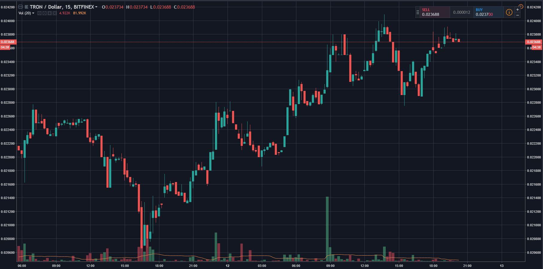"Tron (TRX) Beats Crypto Market, 10% Gains On TVM Activation, ""Giant"" Partnership 1"
