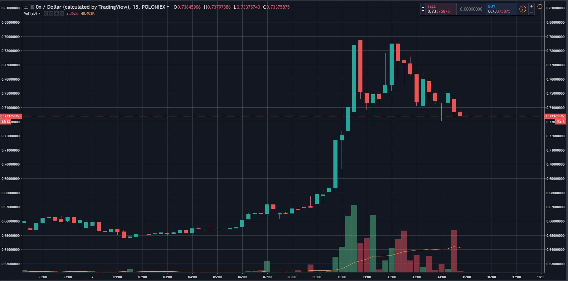 0x (ZRX) Surges 15% As Coinbase Rumors Hit New Heights 2
