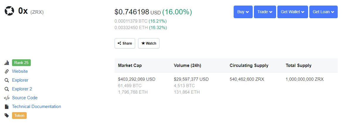 0x (ZRX) Surges 15% As Coinbase Rumors Hit New Heights 1