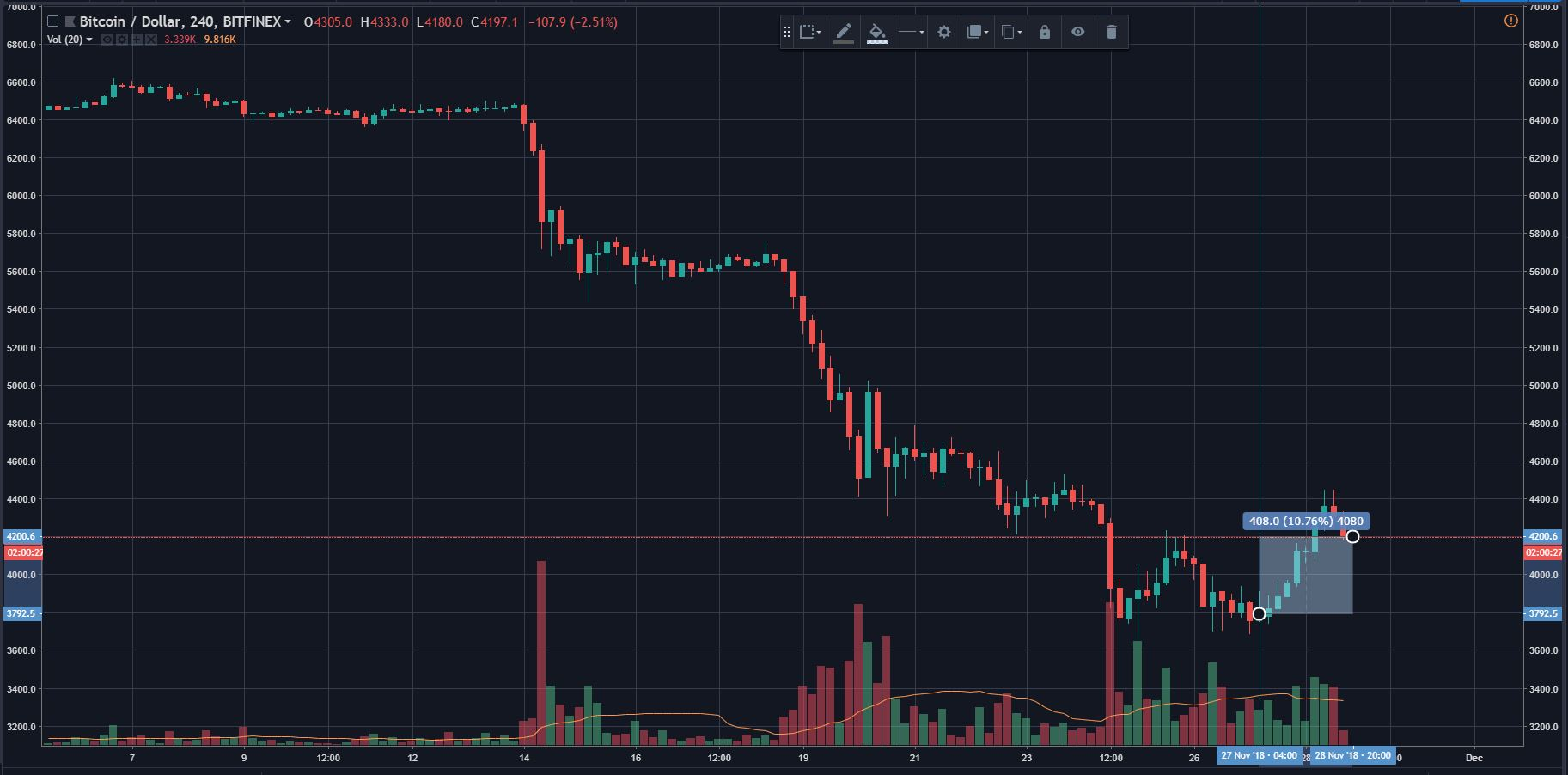 """Bitcoin (BTC) Surges Above $4,000, Analyst Cries """"Dead Cat Bounce"""" 2"""