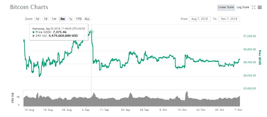 Why An SEC Announcement Is What Stands Between Bitcoin (BTC) and a $7,200 Price Value 1