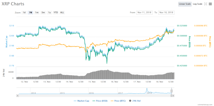 XRP Price Recovers from November 14 Cryptocurrency Market Slump 1