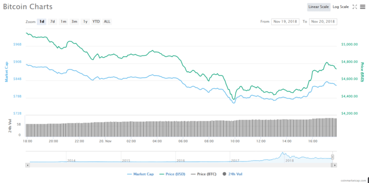 Bitcoin at $15,000 – Tom Lee Stands Firmly on Price Prediction Despite Current Decline 1