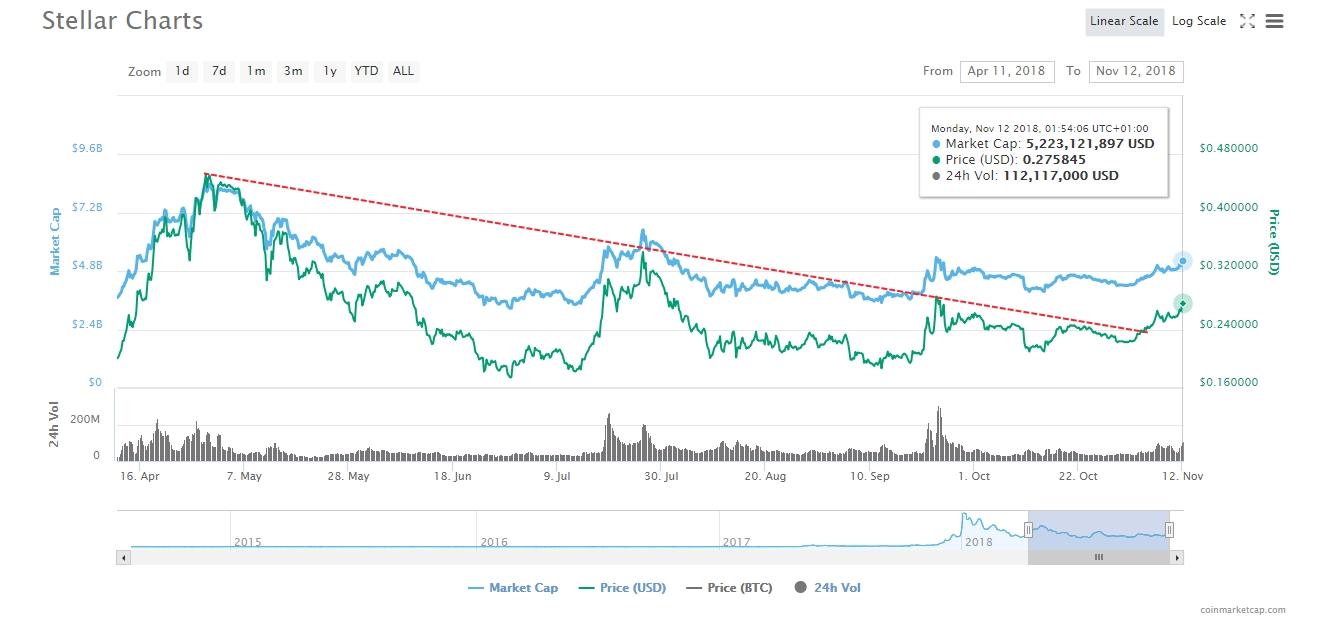 Stellar Investing